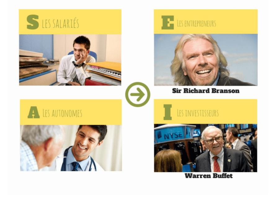 La 3ème régle du succès: la maîtrise des quadrants du cash-flow.